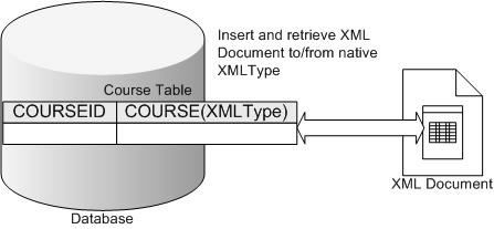 Figure 3 Storing XML as a native XML type