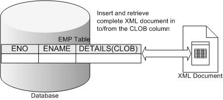 Figure 1 Storing XML as non-native character data