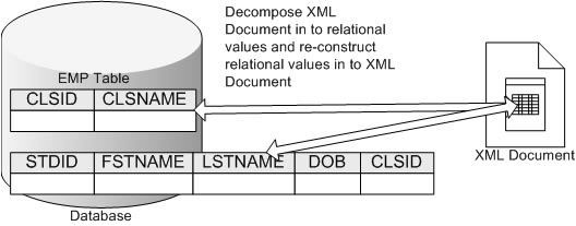 Figure 2 Storing XML as non-native relational values
